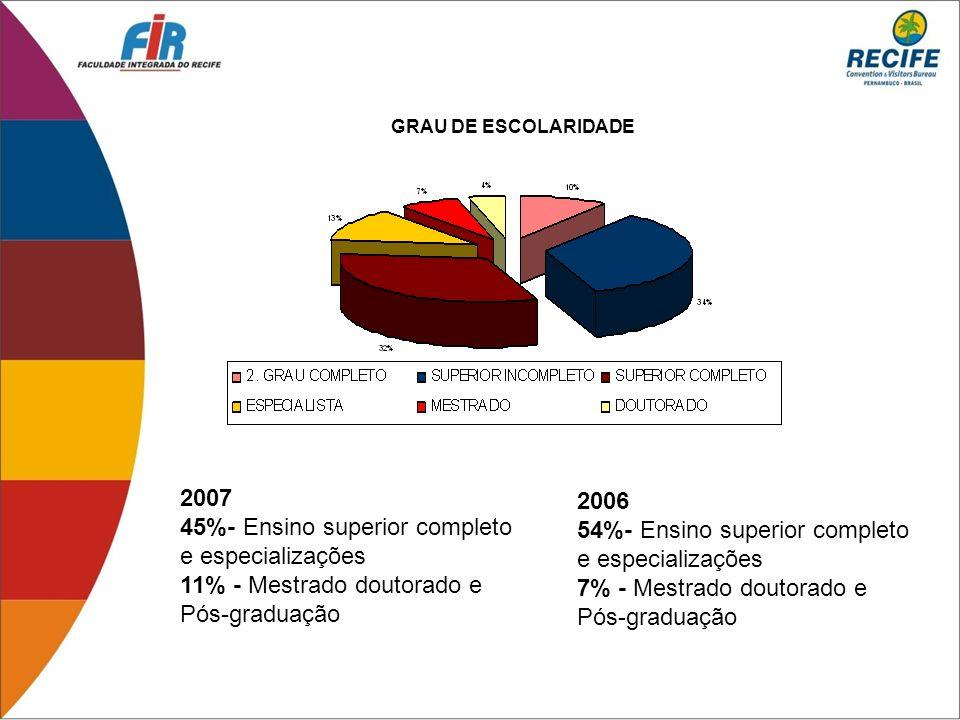 2007 45%- Ensino superior completo e especializações 11% - Mestrado doutorado e Pós-graduação 2006 54%- Ensino superior completo e especializações 7%