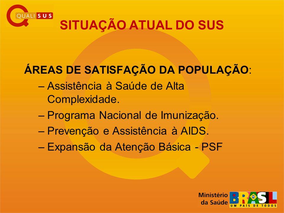 SITUAÇÃO ATUAL DO SUS ÁREAS DE SATISFAÇÃO DA POPULAÇÃO: –Assistência à Saúde de Alta Complexidade. –Programa Nacional de Imunização. –Prevenção e Assi