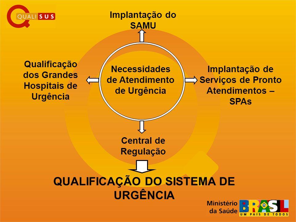 Qualificação dos Grandes Hospitais de Urgência Implantação do SAMU Implantação de Serviços de Pronto Atendimentos – SPAs QUALIFICAÇÃO DO SISTEMA DE UR