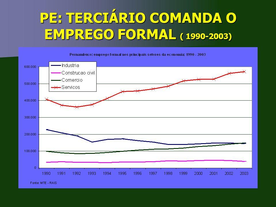 PE: TERCIÁRIO COMANDA O EMPREGO FORMAL ( 1990-2003)