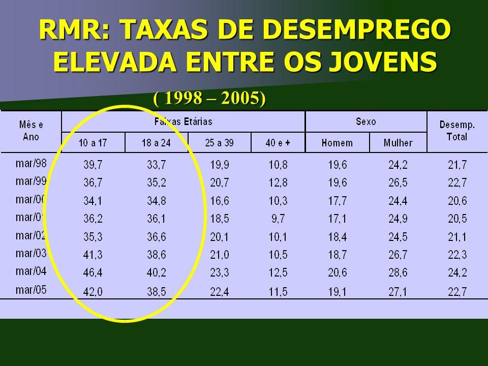 RMR: TAXAS DE DESEMPREGO ELEVADA ENTRE OS JOVENS ( 1998 – 2005)