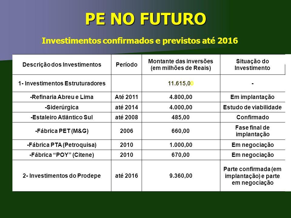 PE NO FUTURO Investimentos confirmados e previstos até 2016 Descrição dos InvestimentosPeríodo Montante das inversões (em milhões de Reais) Situação d