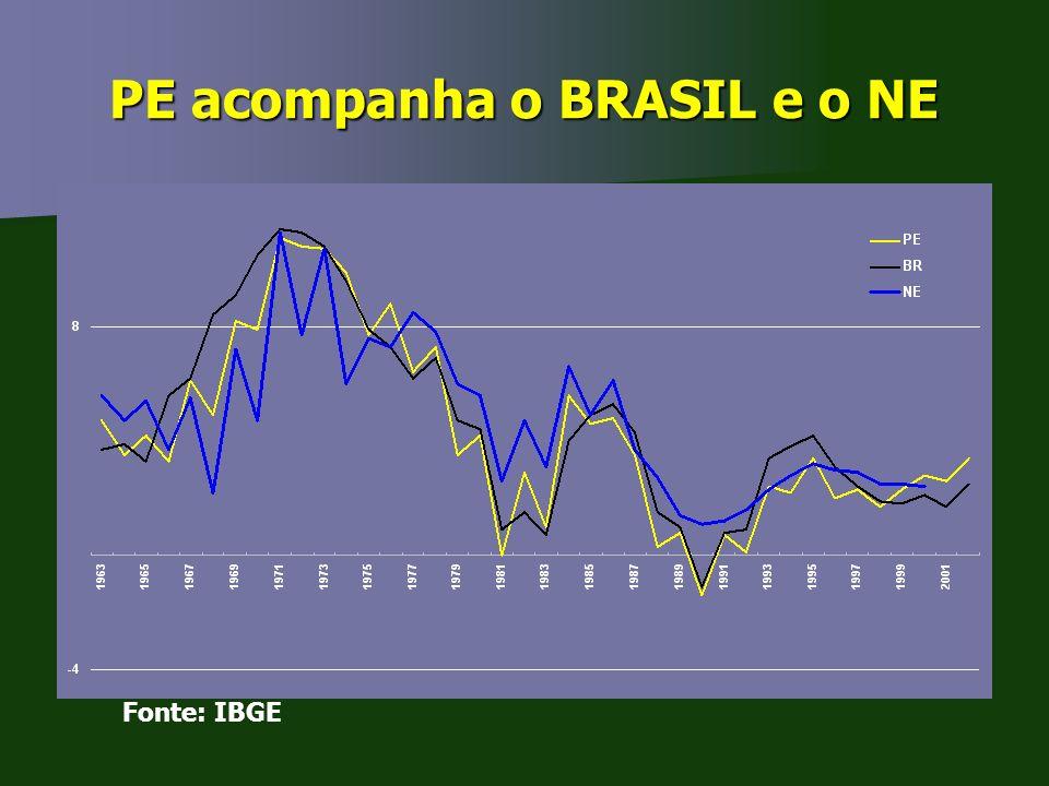 PE acompanha o BRASIL e o NE Fonte: IBGE