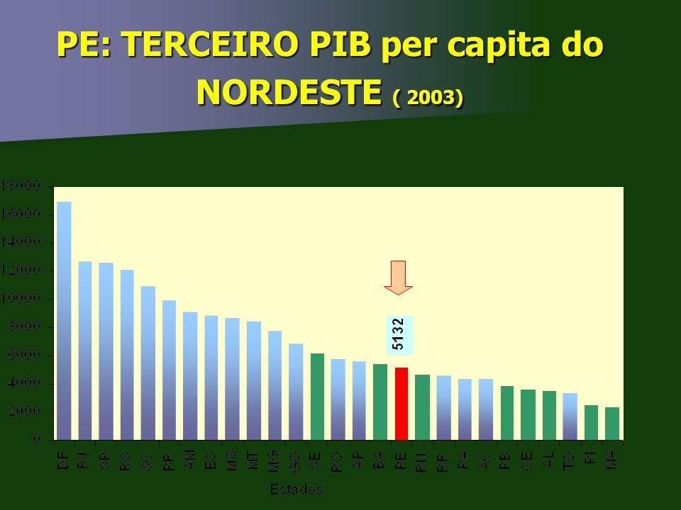PE: TERCEIRO PIB per capita do NORDESTE ( 2003) Fonte: IBGE