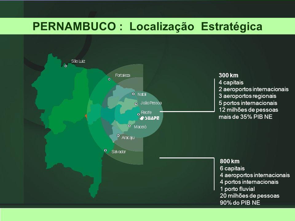 PERNAMBUCO : Localização Estratégica 800 km 6 capitais 4 aeroportos internacionais 4 portos internacionais 1 porto fluvial 20 milhões de pessoas 90% d