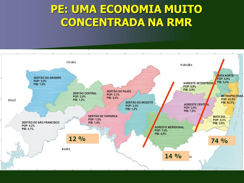 PE: UMA ECONOMIA MUITO CONCENTRADA NA RMR 74 % 14 % 12 %