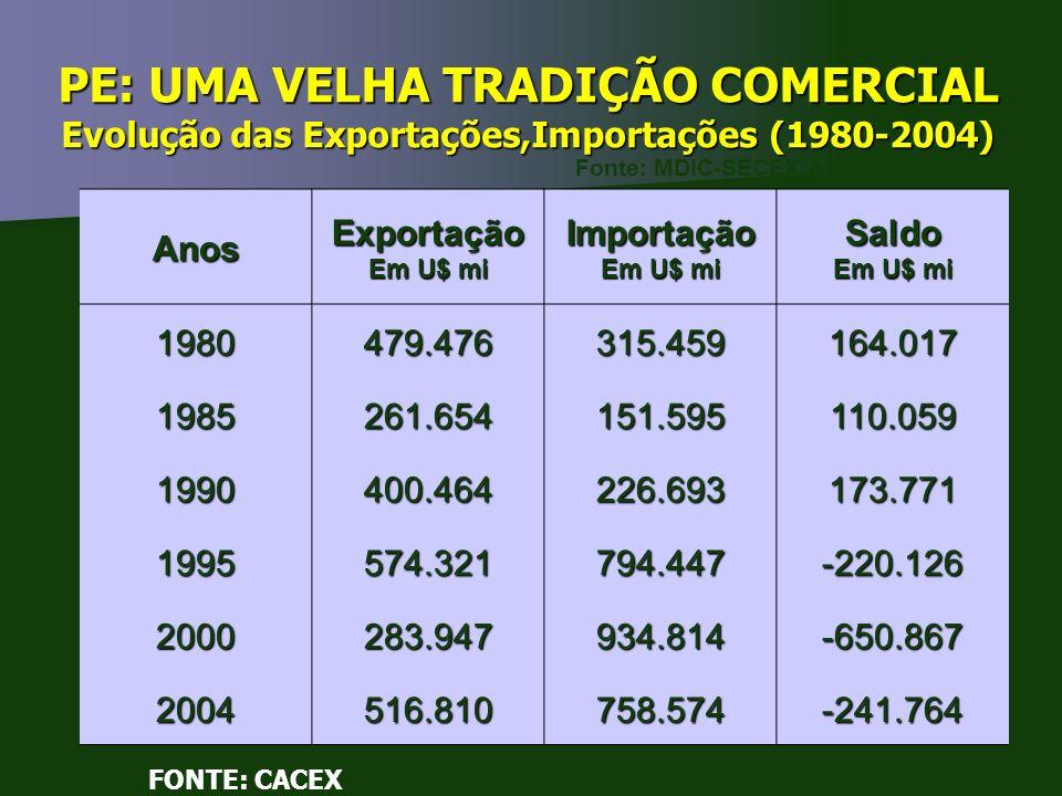 PE: UMA VELHA TRADIÇÃO COMERCIAL Evolução das Exportações,Importações (1980-2004) AnosExportação Em U$ mi Importação Saldo 1980479.476315.459164.017 1