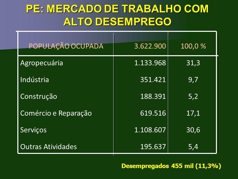 PE: MERCADO DE TRABALHO COM ALTO DESEMPREGO POPULAÇÃO OCUPADA3.622.900100,0 % Agropecuária1.133.96831,3 Indústria351.4219,7 Construção188.3915,2 Comér