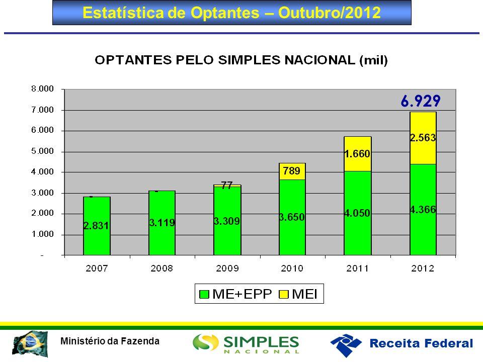 Receita Federal Ministério da Fazenda Estatística de Optantes – Outubro/2012 6.929