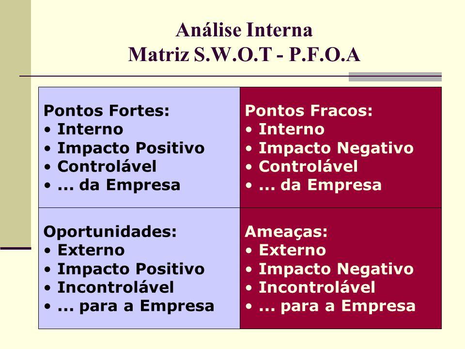 10 Análise Interna Matriz S.W.O.T - P.F.O.A Pontos Fracos: Interno Impacto Negativo Controlável... da Empresa Oportunidades: Externo Impacto Positivo