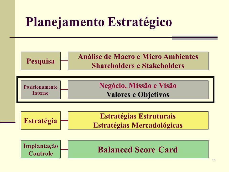 16 Planejamento Estratégico Pesquisa Análise de Macro e Micro Ambientes Shareholders e Stakeholders Posicionamento Interno Negócio, Missão e Visão Val