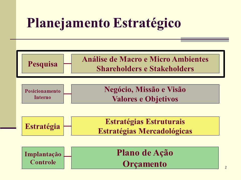 2 Planejamento Estratégico Pesquisa Análise de Macro e Micro Ambientes Shareholders e Stakeholders Posicionamento Interno Negócio, Missão e Visão Valo