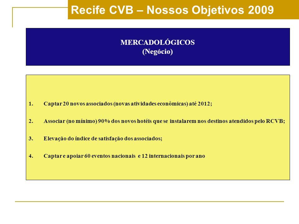 Recife CVB – Nossos Objetivos 2009 MERCADOLÓGICOS (Negócio) 1.Captar 20 novos associados (novas atividades econômicas) até 2012; 2.Associar (no mínimo