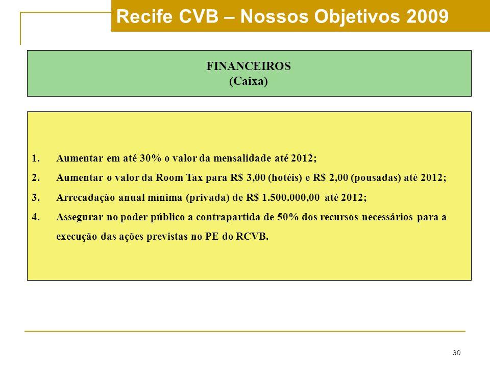 30 Recife CVB – Nossos Objetivos 2009 FINANCEIROS (Caixa) 1.Aumentar em até 30% o valor da mensalidade até 2012; 2.Aumentar o valor da Room Tax para R