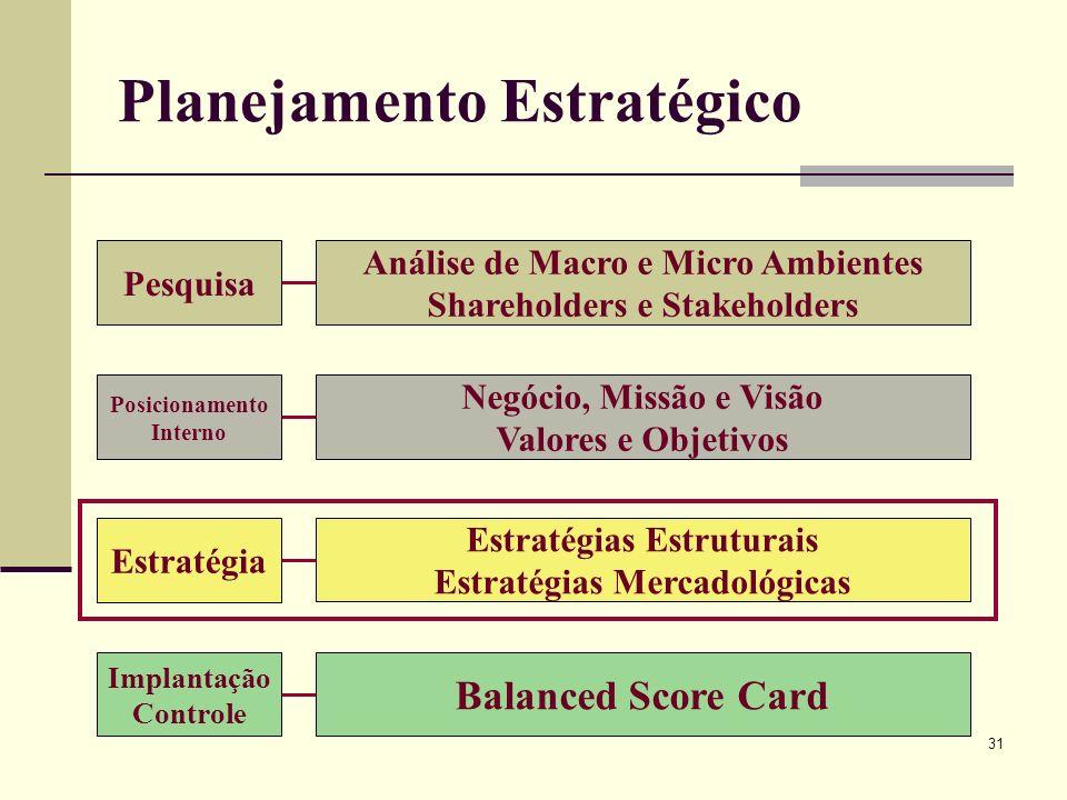 31 Planejamento Estratégico Pesquisa Análise de Macro e Micro Ambientes Shareholders e Stakeholders Posicionamento Interno Negócio, Missão e Visão Val