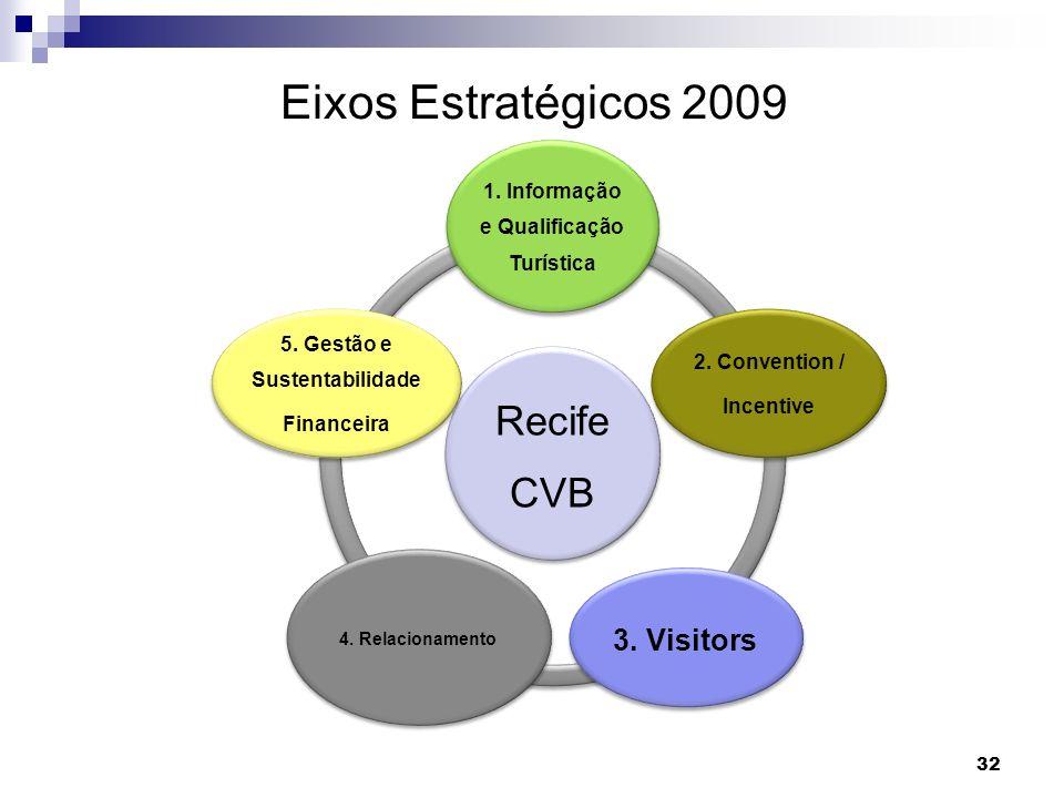 Eixos Estratégicos 2009 32 Recife CVB 1. Informação e Qualificação Turística 2. Convention / Incentive 3. Visitors 4. Relacionamento 5. Gestão e Suste