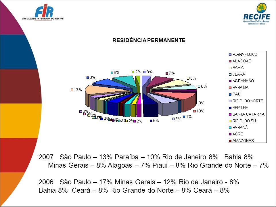 RESIDÊNCIA PERMANENTE 2007 São Paulo – 13% Paraíba – 10% Rio de Janeiro 8% Bahia 8% Minas Gerais – 8% Alagoas – 7% Piauí – 8% Rio Grande do Norte – 7%