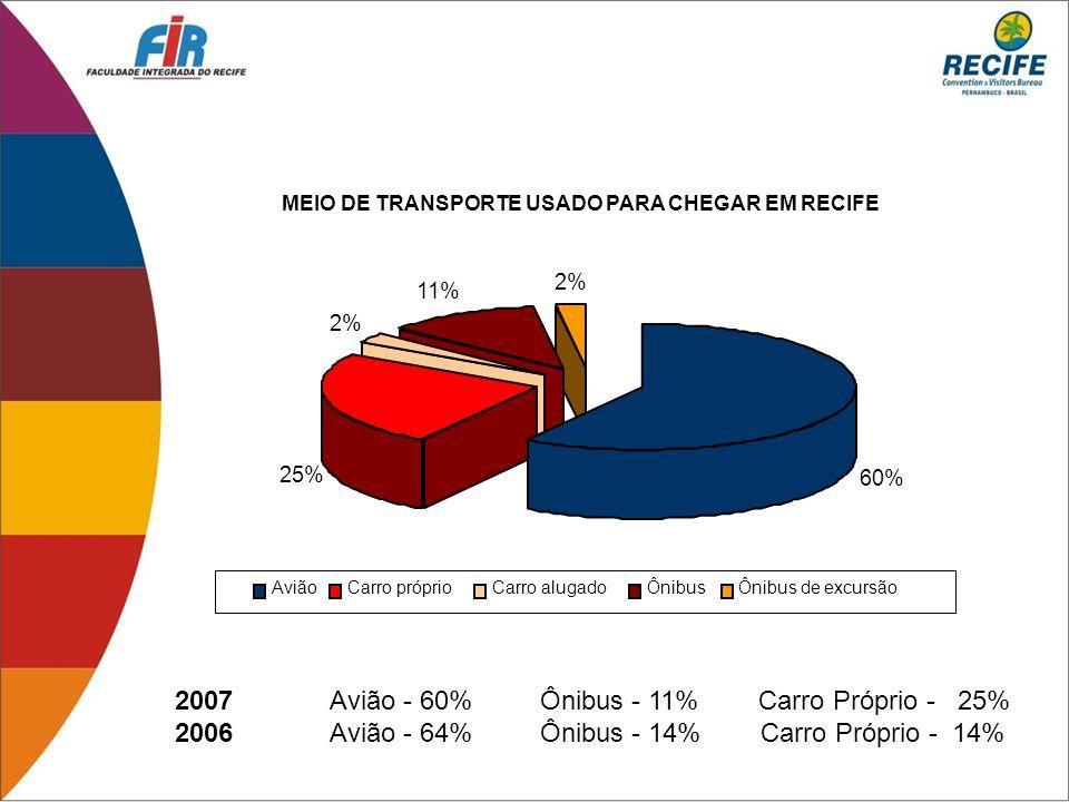 2007 Avião - 60% Ônibus - 11% Carro Próprio - 25% 2006 Avião - 64% Ônibus - 14% Carro Próprio - 14% MEIO DE TRANSPORTE USADO PARA CHEGAR EM RECIFE 60%