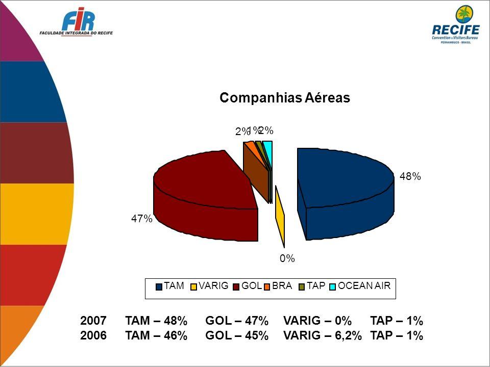 Companhias Aéreas 48% 0% 47% 2% 1%2% TAMVARIGGOLBRATAPOCEAN AIR 2007 TAM – 48% GOL – 47% VARIG – 0% TAP – 1% 2006 TAM – 46% GOL – 45% VARIG – 6,2% TAP