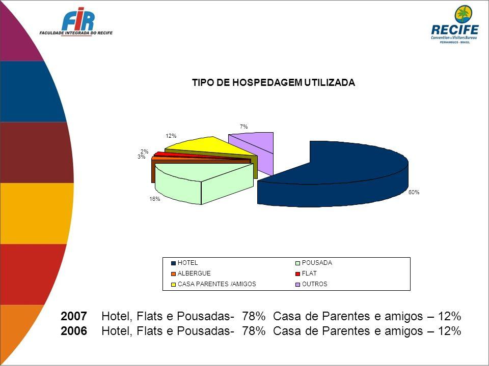 2007 Hotel, Flats e Pousadas- 78% Casa de Parentes e amigos – 12% 2006 Hotel, Flats e Pousadas- 78% Casa de Parentes e amigos – 12% 60% 16% 3% 2% 12%