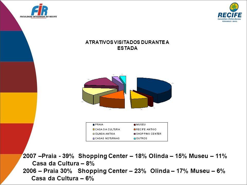 2007 –Praia - 39% Shopping Center – 18% Olinda – 15% Museu – 11% Casa da Cultura – 8% 2006 – Praia 30% Shopping Center – 23% Olinda – 17% Museu – 6% C