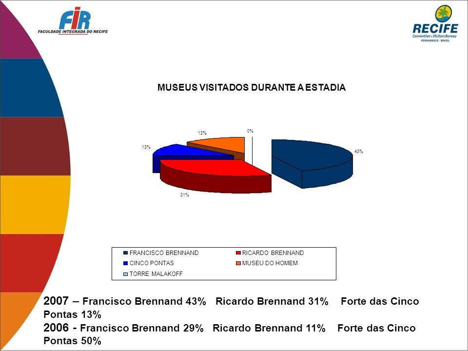 2007 – Francisco Brennand 43% Ricardo Brennand 31% Forte das Cinco Pontas 13% 2006 - Francisco Brennand 29% Ricardo Brennand 11% Forte das Cinco Ponta