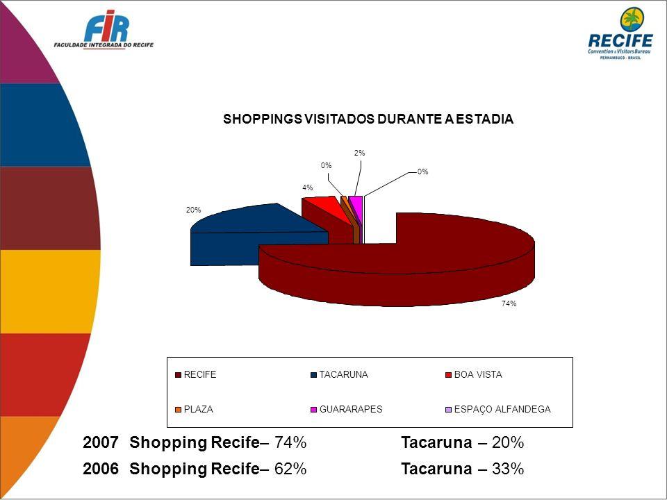 2007 Shopping Recife– 74% Tacaruna – 20% 2006 Shopping Recife– 62% Tacaruna – 33% SHOPPINGS VISITADOS DURANTE A ESTADIA 74% 20% 4% 0% 2% 0% RECIFETACA