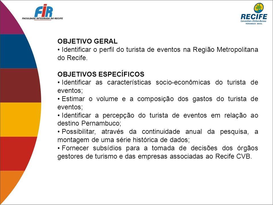 OBJETIVO GERAL Identificar o perfil do turista de eventos na Região Metropolitana do Recife. OBJETIVOS ESPECÍFICOS Identificar as características soci