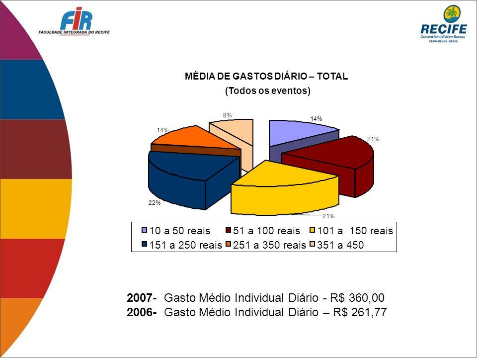 2007- Gasto Médio Individual Diário - R$ 360,00 2006- Gasto Médio Individual Diário – R$ 261,77 14% 22% 14% 8% 21% 10 a 50 reais51 a 100 reais101 a 15
