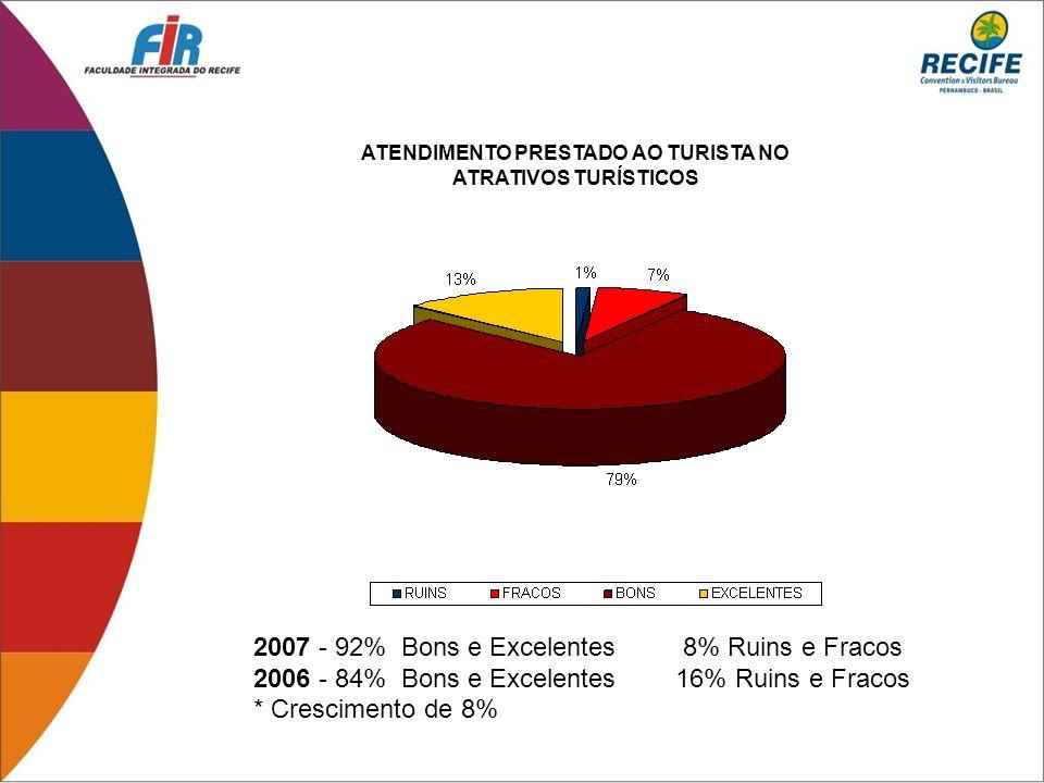 2007 - 92% Bons e Excelentes 8% Ruins e Fracos 2006 - 84% Bons e Excelentes 16% Ruins e Fracos * Crescimento de 8% ATENDIMENTO PRESTADO AO TURISTA NO