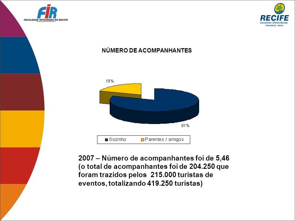 NÚMERO DE ACOMPANHANTES 2007 – Número de acompanhantes foi de 5,46 (o total de acompanhantes foi de 204.250 que foram trazidos pelos 215.000 turistas