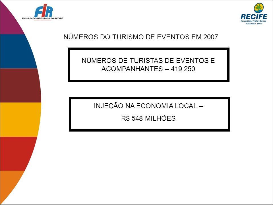NÚMEROS DO TURISMO DE EVENTOS EM 2007 NÚMEROS DE TURISTAS DE EVENTOS E ACOMPANHANTES – 419.250 INJEÇÃO NA ECONOMIA LOCAL – R$ 548 MILHÕES