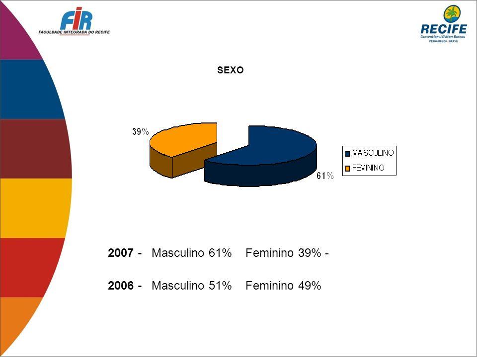2007 - Masculino 61% Feminino 39% - 2006 - Masculino 51% Feminino 49% SEXO