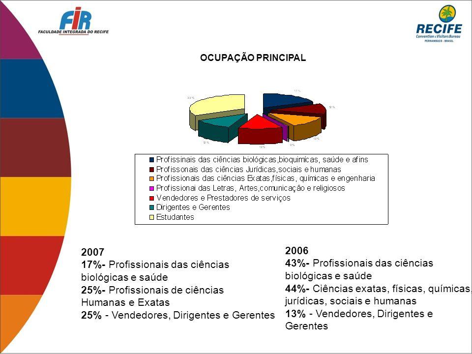 2007 17%- Profissionais das ciências biológicas e saúde 25%- Profissionais de ciências Humanas e Exatas 25% - Vendedores, Dirigentes e Gerentes 2006 4