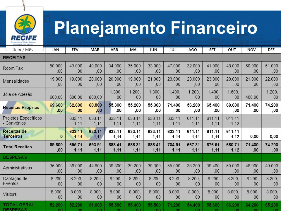Planejamento Financeiro Item / MêsJANFEVMARABRMAIJUNJULAGOSETOUTNOVDEZ RECEITAS Room Tax 50.000,00 43.000,00 40.000,00 34.000,00 35.000,00 33.000,00 4