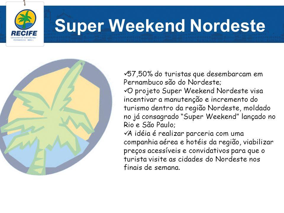 Super Weekend Nordeste 57,50% do turistas que desembarcam em Pernambuco são do Nordeste; O projeto Super Weekend Nordeste visa incentivar a manutenção
