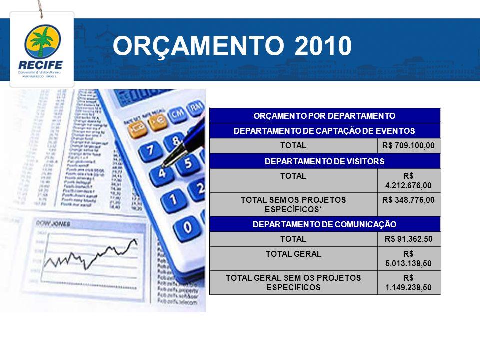 ORÇAMENTO 2010 ORÇAMENTO POR DEPARTAMENTO DEPARTAMENTO DE CAPTAÇÃO DE EVENTOS TOTALR$ 709.100,00 DEPARTAMENTO DE VISITORS TOTALR$ 4.212.676,00 TOTAL S