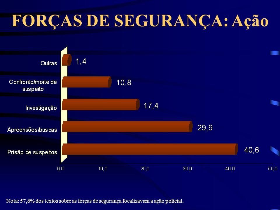 FORÇAS DE SEGURANÇA: Ação Nota: 57,6% dos textos sobre as forças de segurança focalizavam a ação policial.
