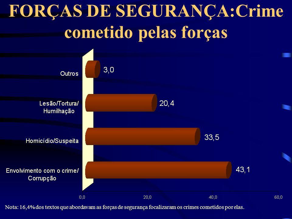 FORÇAS DE SEGURANÇA:Crime cometido pelas forças Nota: 16,4% dos textos que abordavam as forças de segurança focalizaram os crimes cometidos por elas.