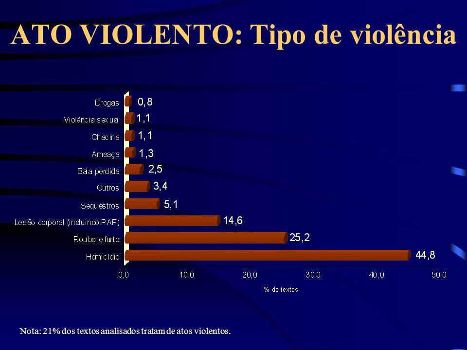 ATO VIOLENTO: Tipo de violência Nota: 21% dos textos analisados tratam de atos violentos.