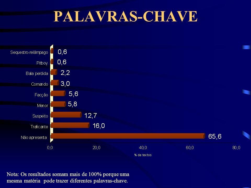 PALAVRAS-CHAVE Nota: Os resultados somam mais de 100% porque uma mesma matéria pode trazer diferentes palavras-chave.