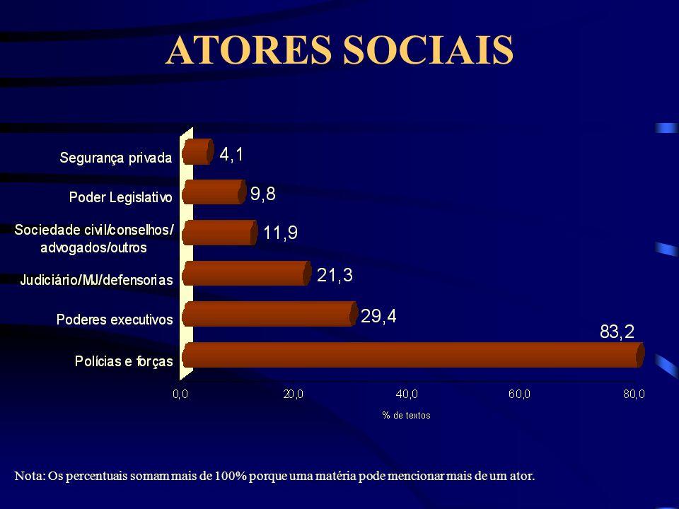 ATORES SOCIAIS Nota: Os percentuais somam mais de 100% porque uma matéria pode mencionar mais de um ator.