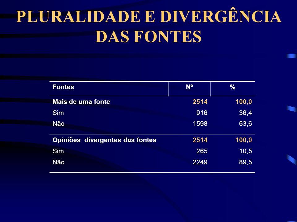 PLURALIDADE E DIVERGÊNCIA DAS FONTES FontesNº% Mais de uma fonte2514100,0 Sim91636,4 Não159863,6 Opiniões divergentes das fontes2514100,0 Sim26510,5 Não224989,5