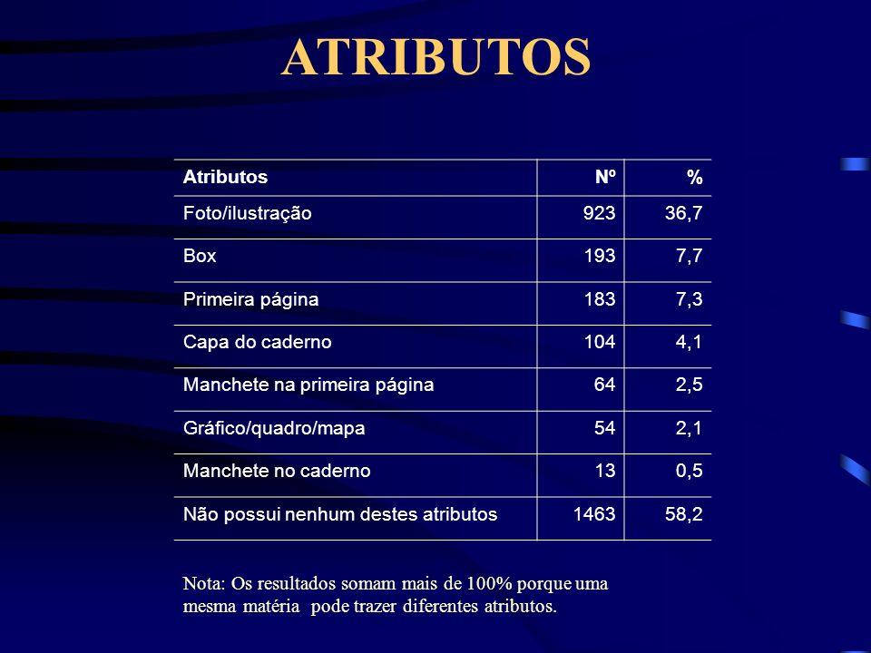 AtributosNº% Foto/ilustração92336,7 Box1937,7 Primeira página1837,3 Capa do caderno1044,1 Manchete na primeira página642,5 Gráfico/quadro/mapa542,1 Manchete no caderno130,5 Não possui nenhum destes atributos146358,2 ATRIBUTOS Nota: Os resultados somam mais de 100% porque uma mesma matéria pode trazer diferentes atributos.