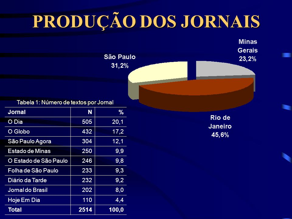 PRODUÇÃO DOS JORNAIS JornalN% O Dia50520,1 O Globo43217,2 São Paulo Agora30412,1 Estado de Minas2509,9 O Estado de São Paulo2469,8 Folha de São Paulo2339,3 Diário da Tarde2329,2 Jornal do Brasil2028,0 Hoje Em Dia1104,4 Total2514100,0 Tabela 1: Número de textos por Jornal