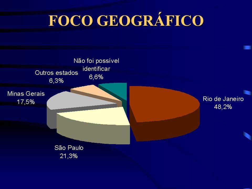 ALÉM DO CRIME: BAIXO PERCENTUAL Judiciário/MP/Legislação: 101 textos (4%); Políticas de segurança: 90 (3,6%); Fenômenos da violência: 83 (3,3%).