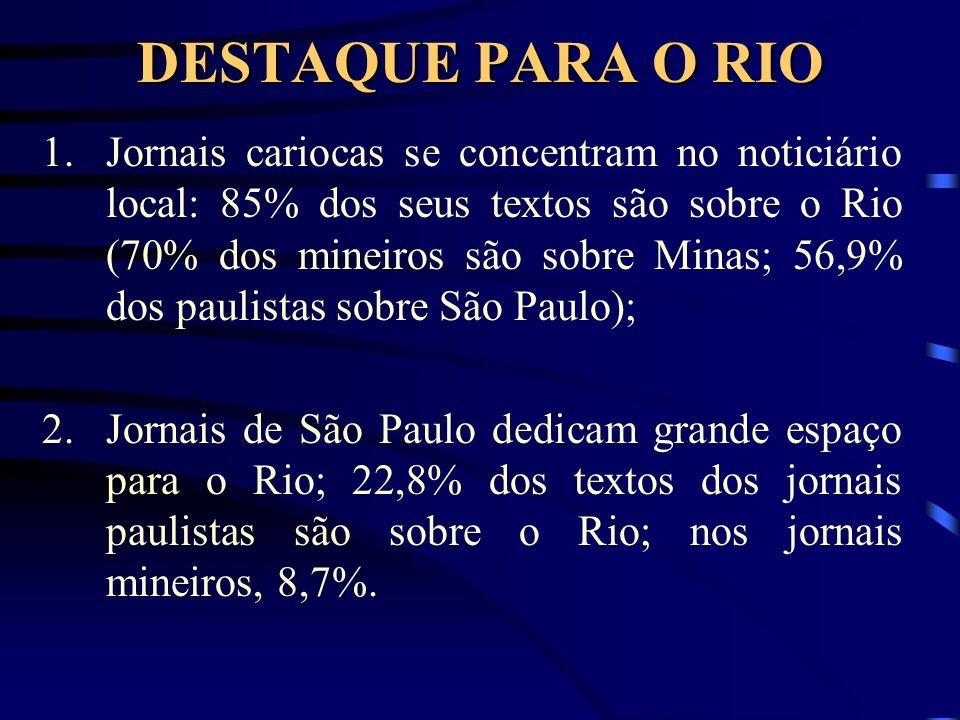 DESTAQUE PARA O RIO 1.Jornais cariocas se concentram no noticiário local: 85% dos seus textos são sobre o Rio (70% dos mineiros são sobre Minas; 56,9% dos paulistas sobre São Paulo); 2.Jornais de São Paulo dedicam grande espaço para o Rio; 22,8% dos textos dos jornais paulistas são sobre o Rio; nos jornais mineiros, 8,7%.