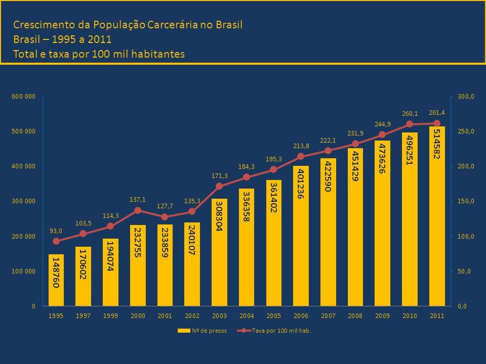 Número de pessoas presas por sexo nas quatro maiores populações carcerárias do mundo e distribução da população prisional por sexo 2011