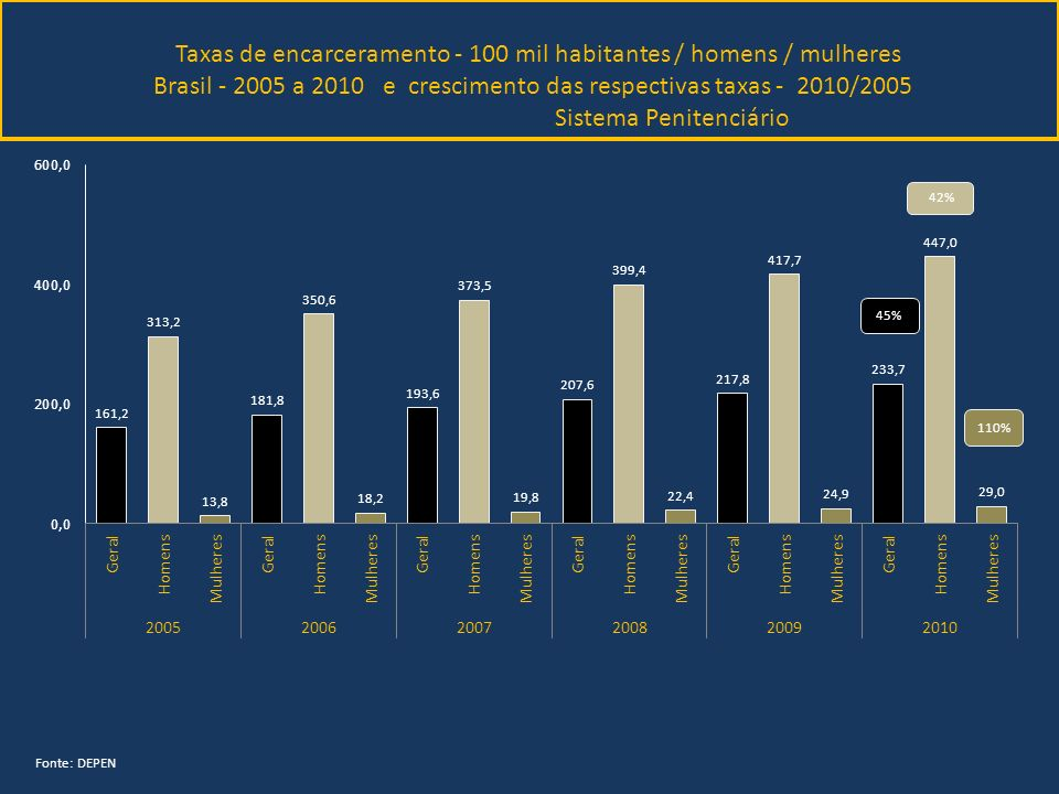 Taxas de encarceramento - 100 mil habitantes / homens / mulheres Brasil - 2005 a 2010 e crescimento das respectivas taxas - 2010/2005 Sistema Penitenciário Fonte: DEPEN