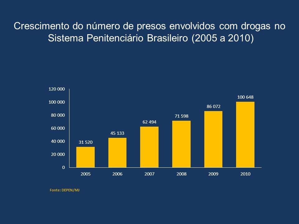 População Carcerária – Geral e condenados por tráfico de drogas Sistema Penitenciário - 2010 Aproximadamente um quinto dos presos são condenados por tráfico de drogas Desses, 14% são mulheres, percentual duas vezes maior que a encontrada no total do sistema (6,3%) As mulheres condenadas por tráfico de drogas representam 50% da população feminina nas penitenciárias brasileiras (2010) Fonte: DEPEN Distribuição por sexo (%)
